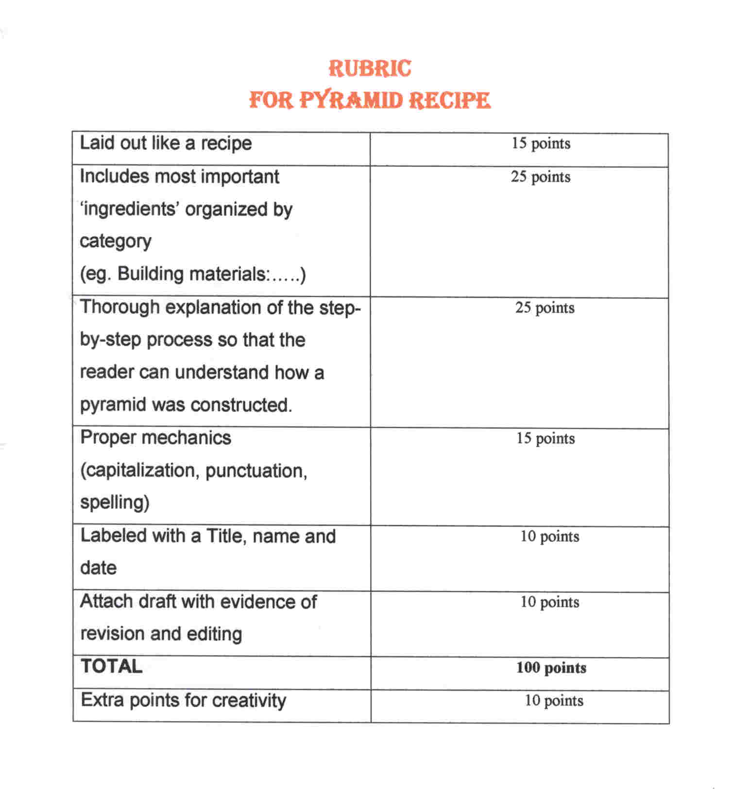 rubric for writing a research paper